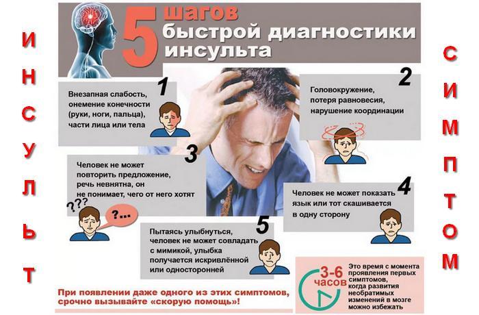 Инсульт головного мозга – опаснейшее состояние, требующее помощи врача