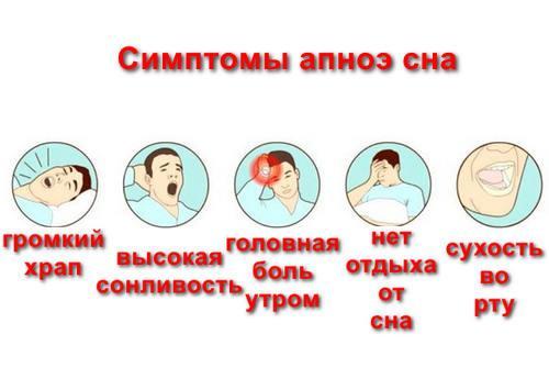 Апноэ во сне - симптомы