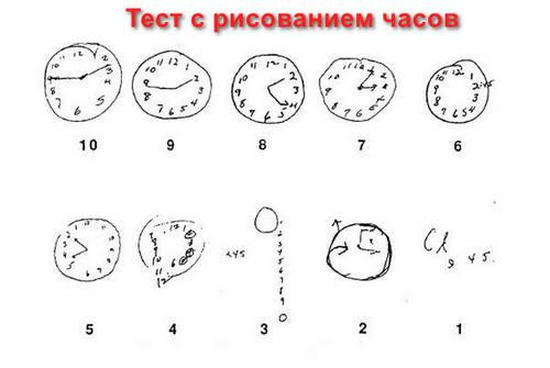 Тест с рисованием часов