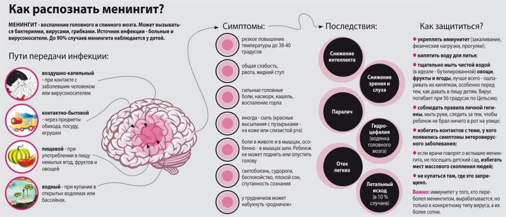 Классификация менингита