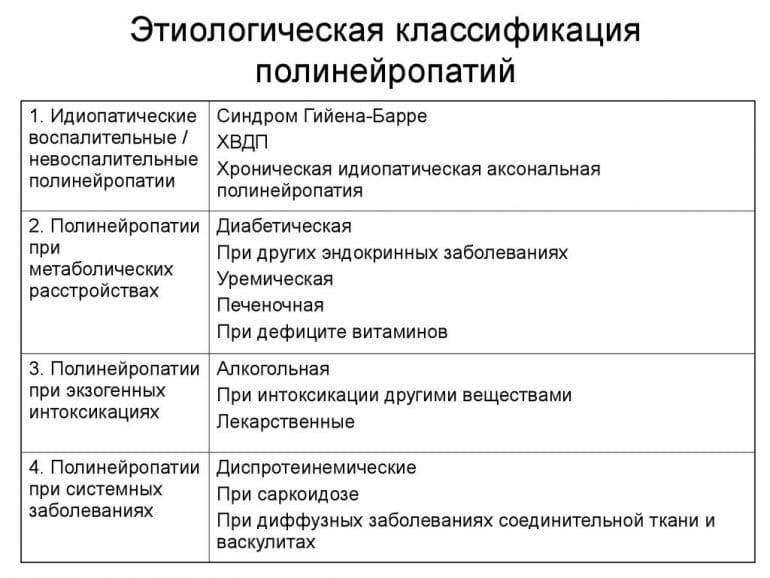 Классификация полинейропатий