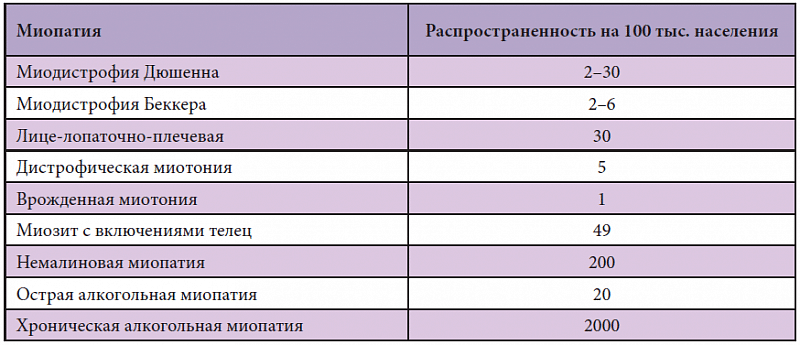 Распространенность миопатий