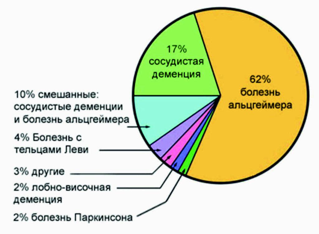 Распространенности деменции с тельцами Леви