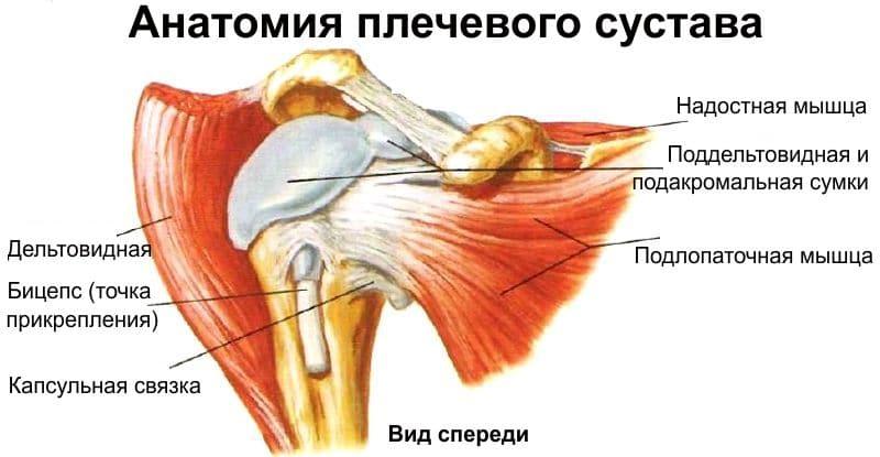 Защемление плечевого нерва